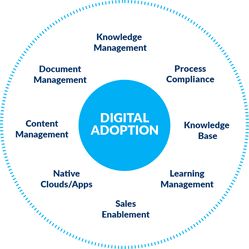 the best digital adoption solution
